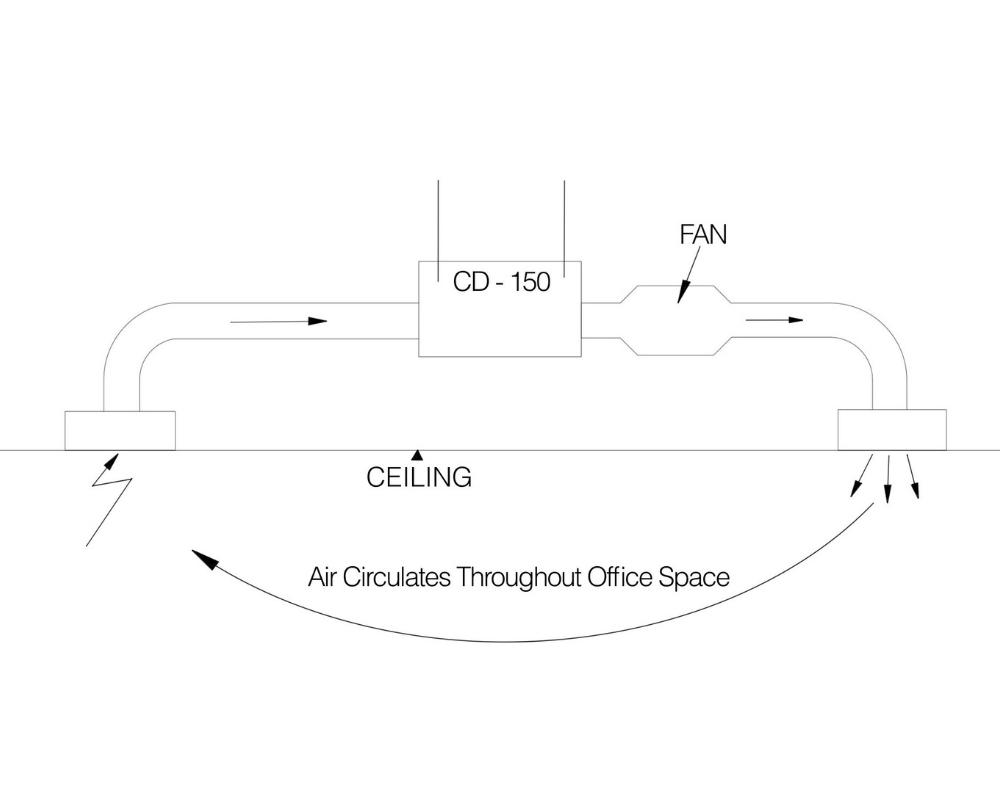 CALMEC UVC In Duct Disinfection System